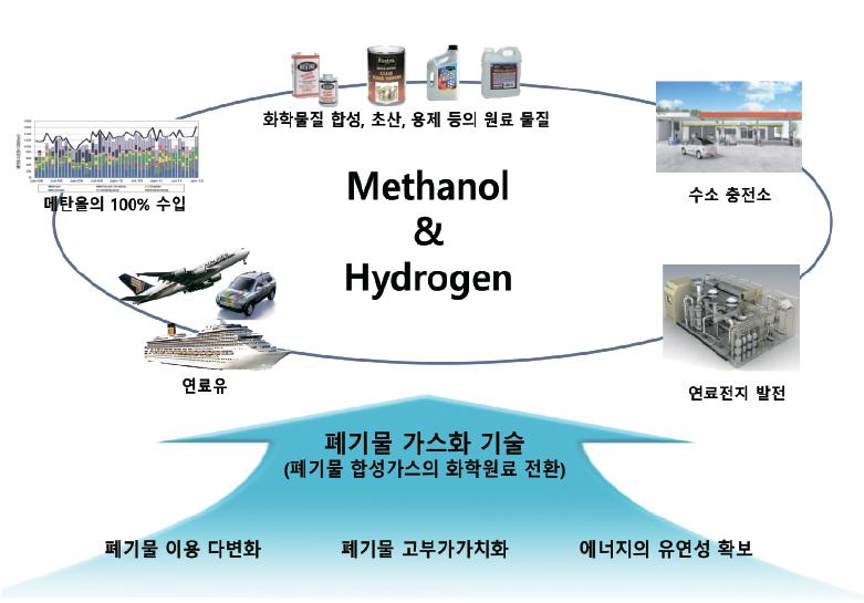 폐자원 가스화 기술로 폐기물 처리·수소생산 이룰 수 있…